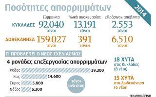 alliloypostirixi-ton-nision-sta-amp-8230-aporrimmata0