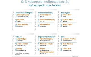 to-podosfairo-stratigikis-kai-statistikis-2183175