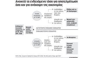 ta-tessera-mayra-senaria-gia-tin-elliniki-oikonomia-kai-i-diatirisi-tis-avevaiotitas0