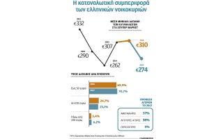 40-eyro-ligotera-apo-to-2016-dinoyme-miniaios-se-soyper-market0