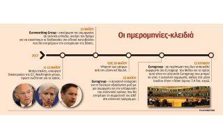 to-chronodiagramma-eos-to-krisimo-eurogroup0