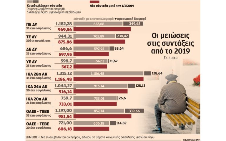 Μέχρι δύο συντάξεις τον χρόνο θα χάσουν 1,1 εκατ. συνταξιούχοι