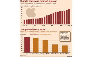 148-dis-dolaria-oi-ependyseis-tis-apple-se-etairika-omologa0