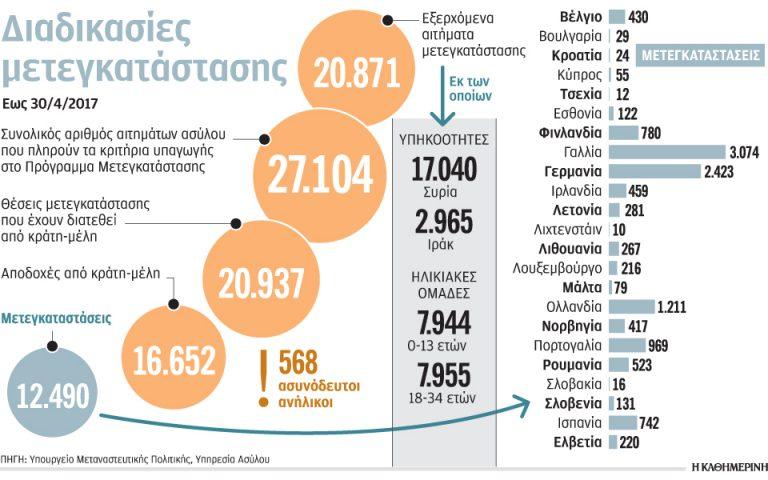 Στις 12.490 οι μετεγκαταστάσεις προσφύγων