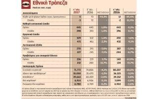 kerdi-5-ekat-eyro-gia-tin-ethniki-trapeza-to-a-trimino-toy-20170