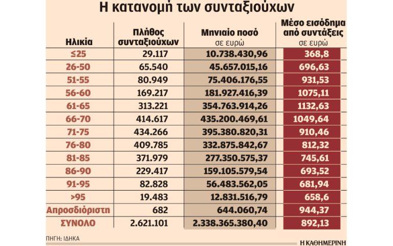 Στα 120 ευρώ έχει μειωθεί το μέγιστο ΕΚΑΣ που μπορεί να λάβει πλέον συνταξιούχος