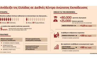 kerdi-50-dis-eyro-an-i-ellada-ginei-diethnes-kentro-anotatis-ekpaideysis0