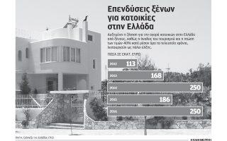 giati-oi-xenoi-endiaferontai-tora-na-agorasoyn-viles-sta-nisia0