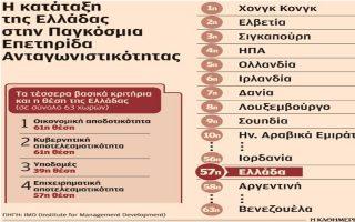 ypochorise-to-2016-i-antagonistikotita-tis-oikonomias0