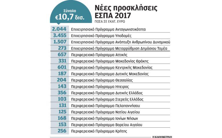 prosklitirio-gia-erga-10-7-dis-apo-to-neo-espa-entos-toy-2017-2193145