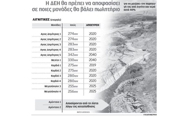 to-amyntaio-allazei-ta-schedia-tis-dei-gia-diathesi-toy-40-ton-ligniton-se-idiotes-2195578