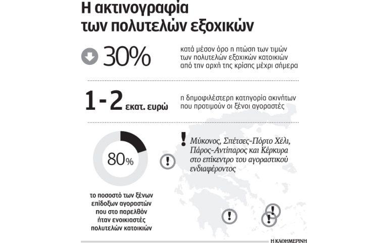 synostismos-xenon-gia-agores-exochikon-ano-toy-1-ekat-eyro-2194342