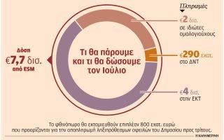 tessera-proapaitoymena-kathysteroyn-tin-ektamieysi-tis-dosis-apo-ton-esm0