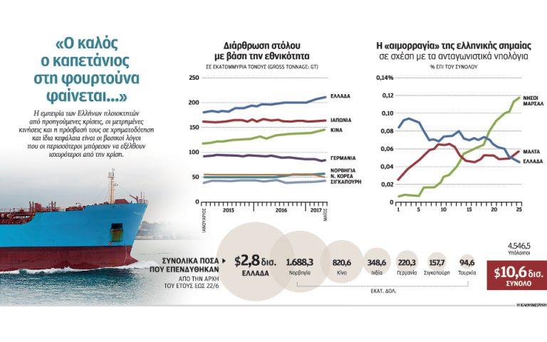 Η κρίση ενίσχυσε την ελληνική ναυτιλία