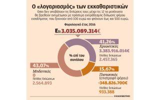 ypsiloteros-fetos-o-foros-gia-eisodimata-ano-ton-35-000-eyro0