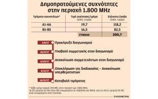prosdokies-gia-esoda-toylachiston-200-ekat-apo-tin-ananeosi-ton-adeion-kinitis0