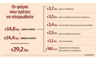 mparaz-foron-ypsoys-29-2-dis-mesa-stoys-epomenoys-exi-mines0