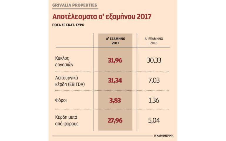 Αύξηση 454% στα κέρδη της Grivalia το πρώτο 6μηνο