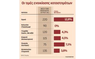 anodika-ta-enoikia-stoys-dimofileis-dromoys-athinas-kai-thessalonikis0