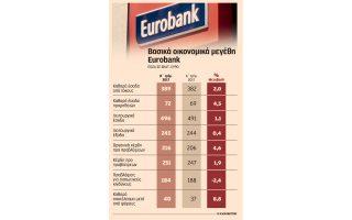 sta-40-ekat-eyro-i-kerdoforia-tis-eurobank-to-v-trimino0