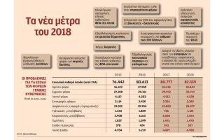 enteka-nea-metra-me-ton-proypologismo-toy-2018-2205391