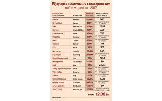 pano-apo-20-exagores-etaireion-pragmatopoiithikan-to-oktamino0