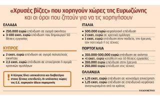 i-kypros-antlise-4-dis-eyro-apo-ti-chorigisi-tis-chrysis-vizas0