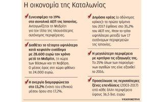 i-oikonomiki-ischys-tis-katalonias-kinitro-aposchisis0