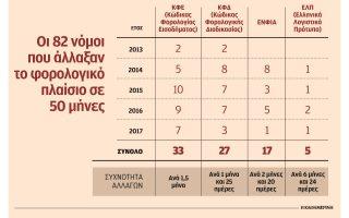 se-peninta-mines-eginan-allages-sto-forologiko-kathestos-me-82-nomoys0