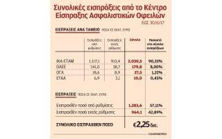 telos-i-ilektroniki-ypovoli-apd-gia-stratigikoys-kakoplirotes0