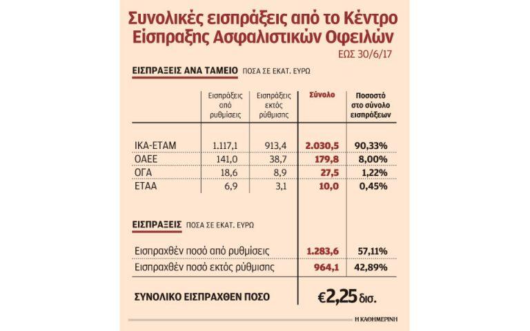 telos-i-ilektroniki-ypovoli-apd-gia-stratigikoys-kakoplirotes-2210549