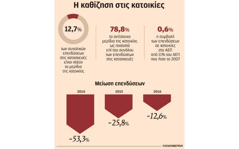 katerreysan-oi-ependyseis-se-katoikies-tin-teleytaia-10etia-2209514