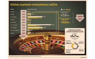 teleytaio-pontarisma-gia-to-kazino-loytrakioy0