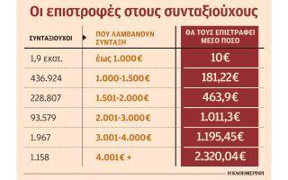 me-ti-syntaxi-dekemvrioy-i-epistrofi-eisforon-ypsoys-315-ekat-eyro0