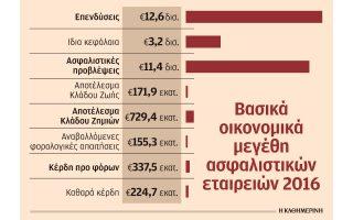 kerdi-224-7-ekat-eyro-gia-tis-57-asfalistikes-epicheiriseis-to-20160