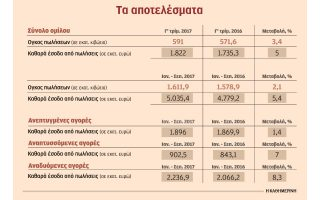 sta-119-9-ekat-eyro-ta-kathara-kerdi-toy-omiloy-ote-sto-9mino0