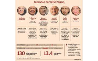 ta-paradise-papers-kaine-politikoys-kai-etaireies-apo-olo-ton-kosmo0