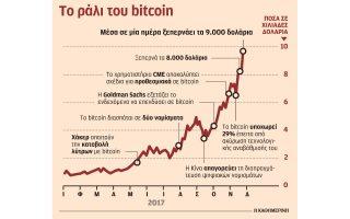 espase-to-fragma-ton-10-000-dolarion-i-axia-toy-bitcoin-stis-asiatikes-agores0