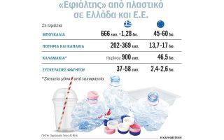 ellada-o-aperantos-amp-8230-chyta-ton-plastikon-mias-chrisis-2217527