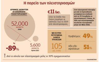 protoi-ilektronikoi-pleistiriasmoi-gia-ofeiles-ano-ton-500-000-eyro0