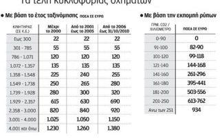 anartontai-sto-taxisnet-ta-eidopoiitiria-gia-ta-teli-kykloforias-2219519