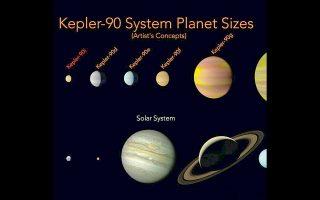 Συγκριτική απεικόνιση των πλανητών του συστήματος Kepler-90 με εκείνους του ηλιακού μας συστήματος. Ενδέχεται να φιλοξενεί περισσότερους πλανήτες, τους οποίους οι επιστήμονες δεν έχουν ακόμη εντοπίσει.