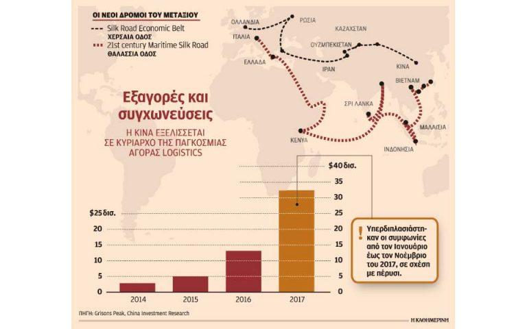exagores-se-limania-kai-logistics-fernei-o-neos-dromos-toy-metaxioy-2222706