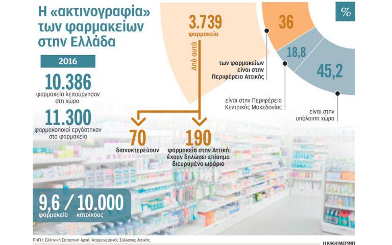 syntagi-minimoym-40-oron-leitoyrgias-gia-ta-farmakeia-2223467