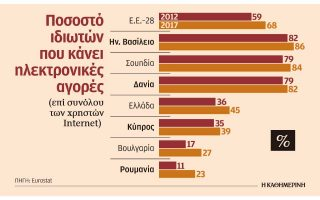 to-45-ton-ellinon-christon-toy-internet-agorazei-ilektronika0