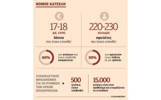 katafygio-gia-stratigikoys-kakoplirotes-o-nomos-katseli0