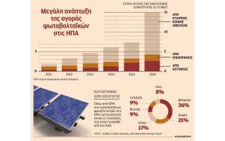 dasmoi-se-eisagoges-asiatikon-fotovoltaikon-kai-plyntirion-apo-ipa-2229362