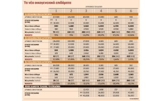 ayxanetai-to-epidoma-paidioy-gia-698-800-oikogeneies-to-2018