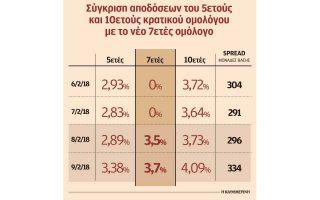 ypo-piesi-ta-ellinika-omologa-mia-mera-meta-tin-ekdosi-toy-7etoys0