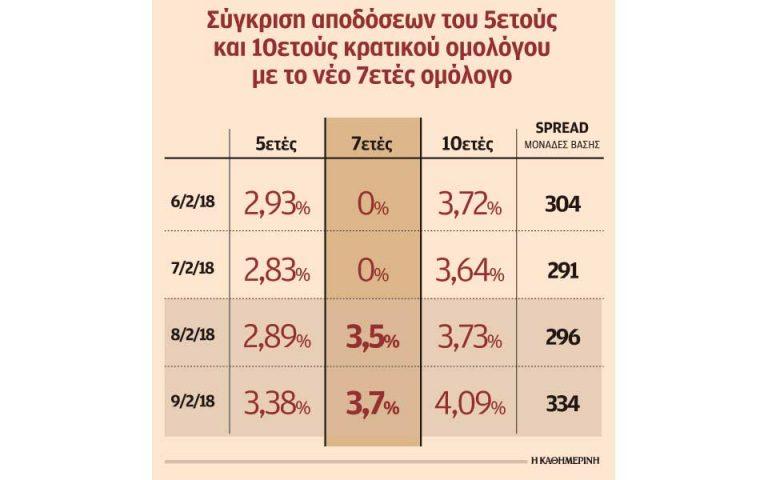 ypo-piesi-ta-ellinika-omologa-mia-mera-meta-tin-ekdosi-toy-7etoys-2232647